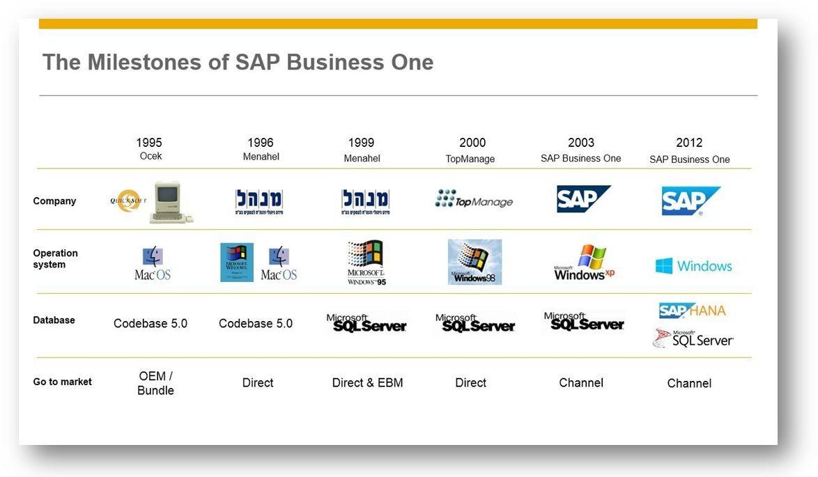 Lịch sử SAP Business One qua ảnh