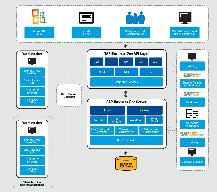 Hạ tầng công nghệ thông tin SAP Buisness One