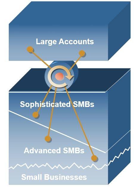 Phần mềm cho doanh nghiệp vừa và nhỏ SAP Business One