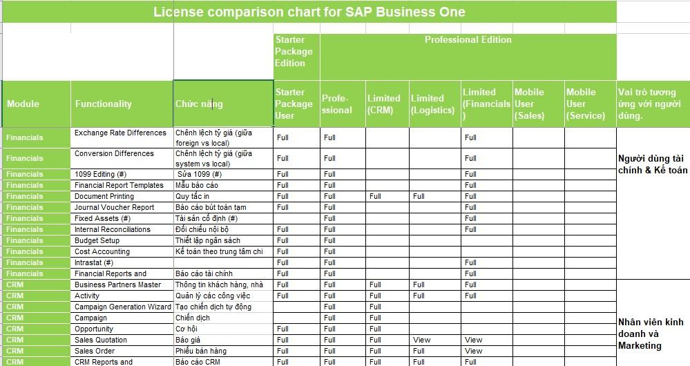 Tính năng SAP Business One