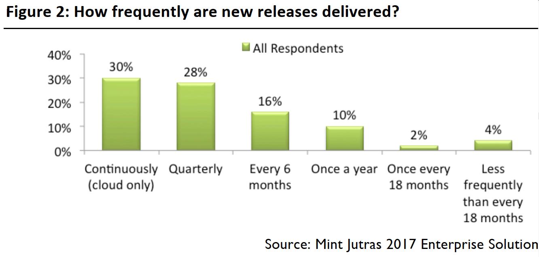 Thời gian trung bình ra mắt một phiên bản phần mềm