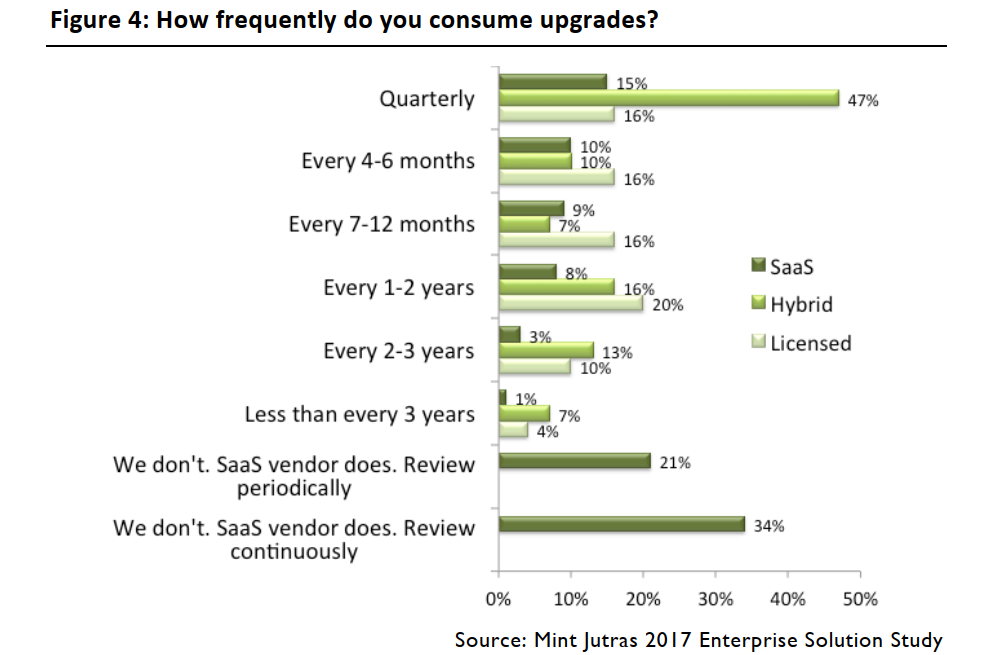 Thời gian trung bình doanh nghiệp nâng cấp phần mềm