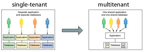 So sánh Single-tenant vs multi-tenant